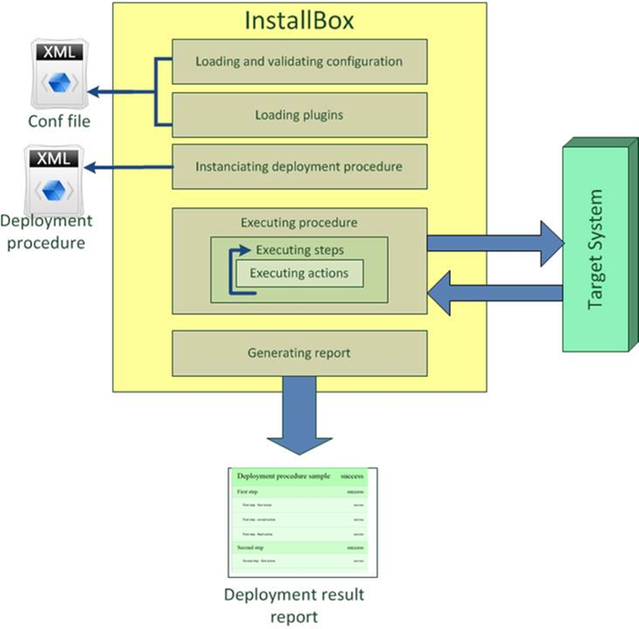 InstallBox Feature Architecture
