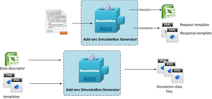 SimulateBox Feature Generation of simulation data sets