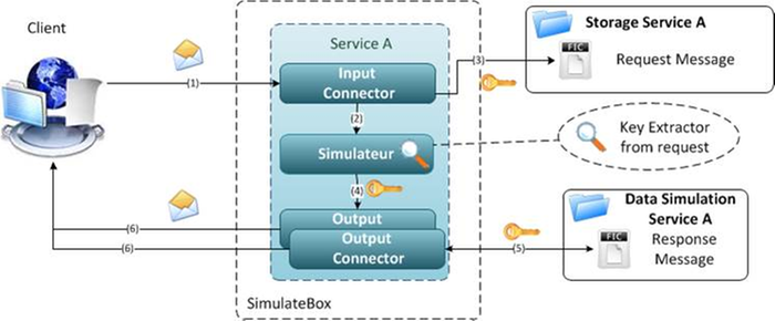 SimulateBox Feature simulation Engine for Supplier