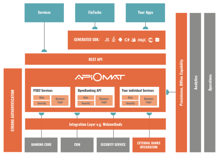 Omni Channel Banking Screenshot ApiOmat for Banks Architecture