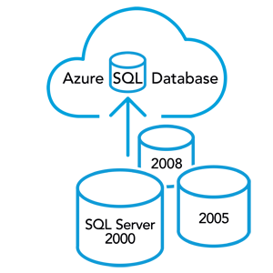 Move legacy SQL Server data to Azure SQL Database