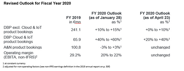 2020Q1_Software-AG_Outlook_FY_2020