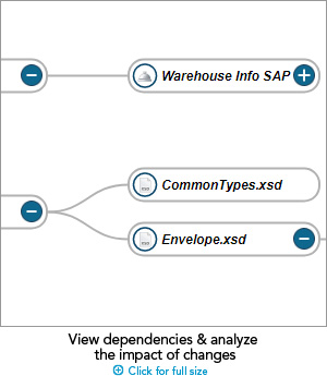 What is CentraSite? API Catalog from Software AG