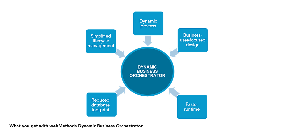 IoT Orchestration: Processes as Dynamic as Your Business