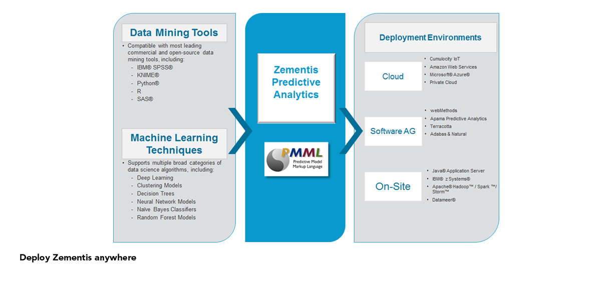 Machine Learning Software Solutions & Product Deployment