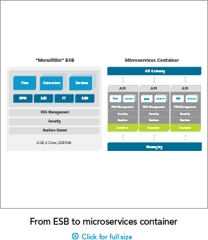 SAG_From_ESB_ Microservices_Small_Aug17