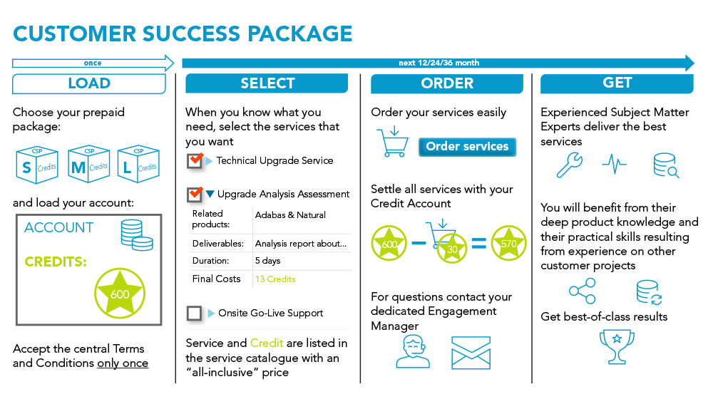 Customer Success Package diagram_1000_574