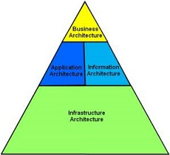e-learning Feature Service Oriented Archtiecture