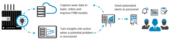 Gain a blueprint for your PdM deployment
