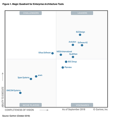 Magic Quadrant For Enterprise Architecture Tools Software Ag
