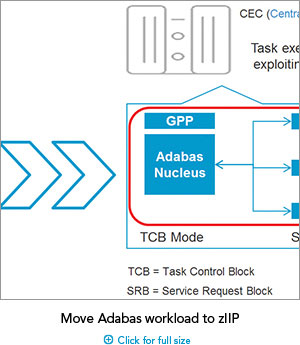 Move Adabas workload to zIIP