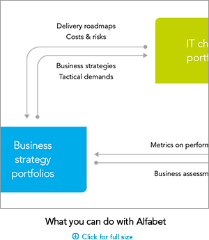 SAG_IT_Portfolio_Management_Small