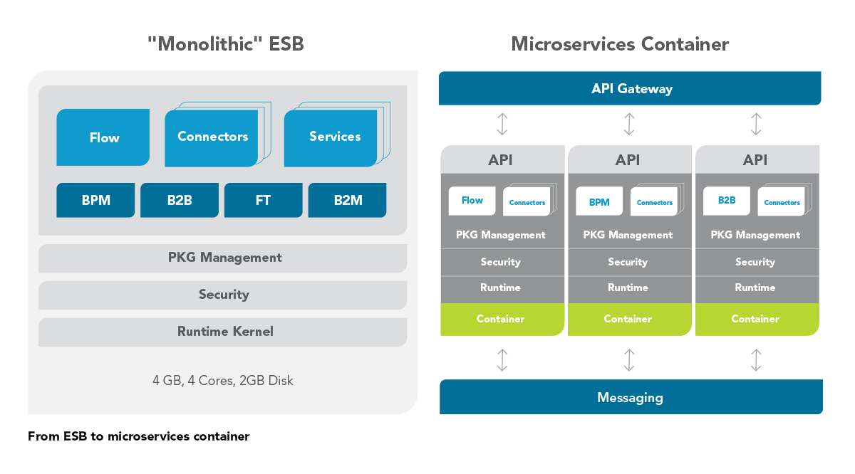 Image result for micro services software ag