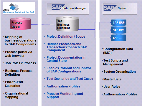 e-learning Feature ARIS for SAP