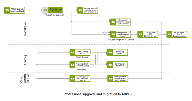 Migration to ARIS 9 Screenshot 1