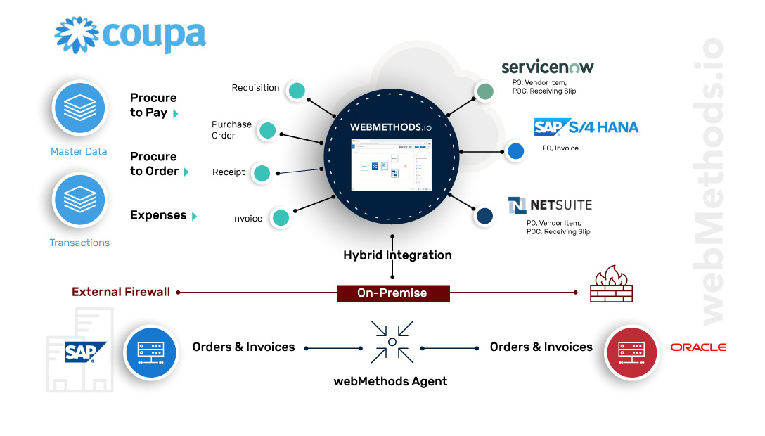 Coupa_diagram_draft