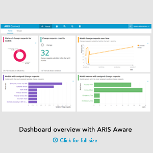 Dashboard overview with ARIS Aware