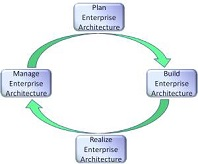 e-learning Feature Enterprsie Architecture