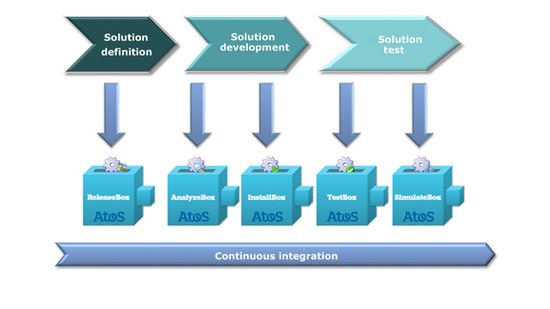 Service Integration Suite Header Image